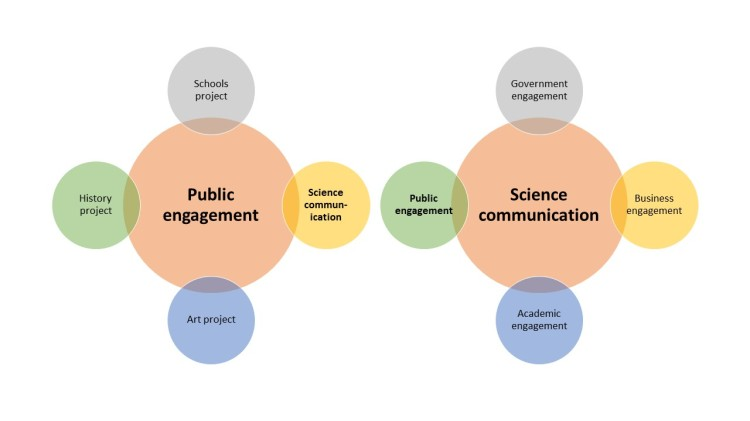 1 PE vs Sci comm